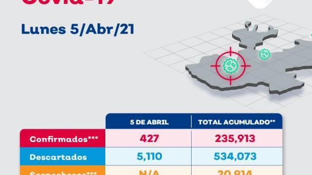 Vallarta suma 12 nuevos contagios de coronavirus en 24 horas