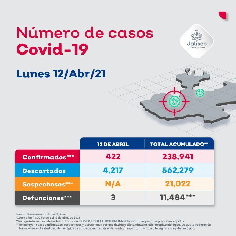 Vallarta suma 13 nuevos contagios por coronavirus en 24 horas