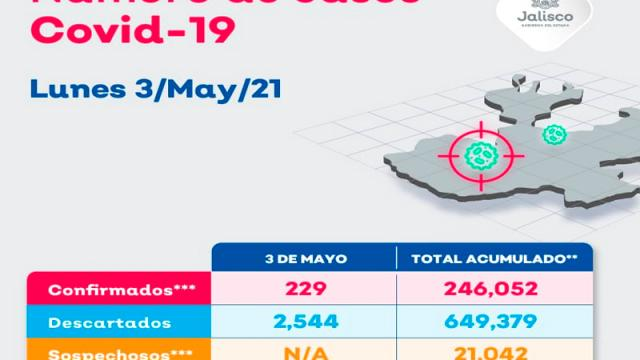 Vallarta suma 13 casos por coronavirus en 24 horas
