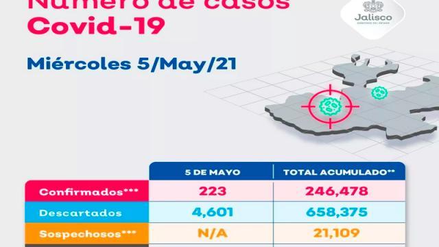 Vallarta suma 11 nuevos casos por COVID-19
