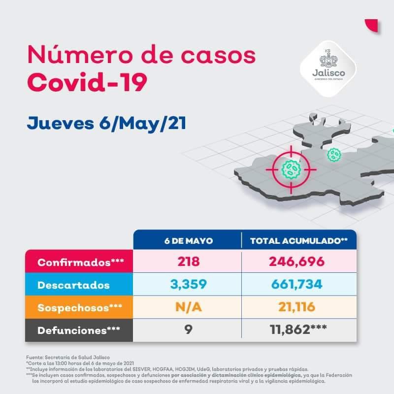 Casos de covid-19 en Jalisco