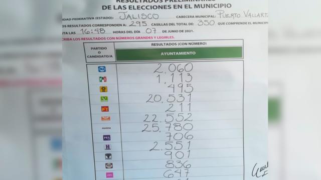 Resultados oficiales del IEPC confirma victoria de MORENA